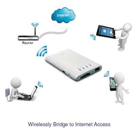 InternetAcess