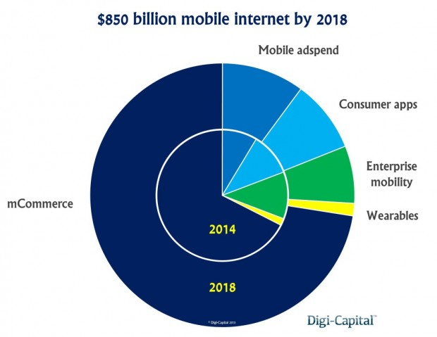 mobile-internet-revenue-forecast