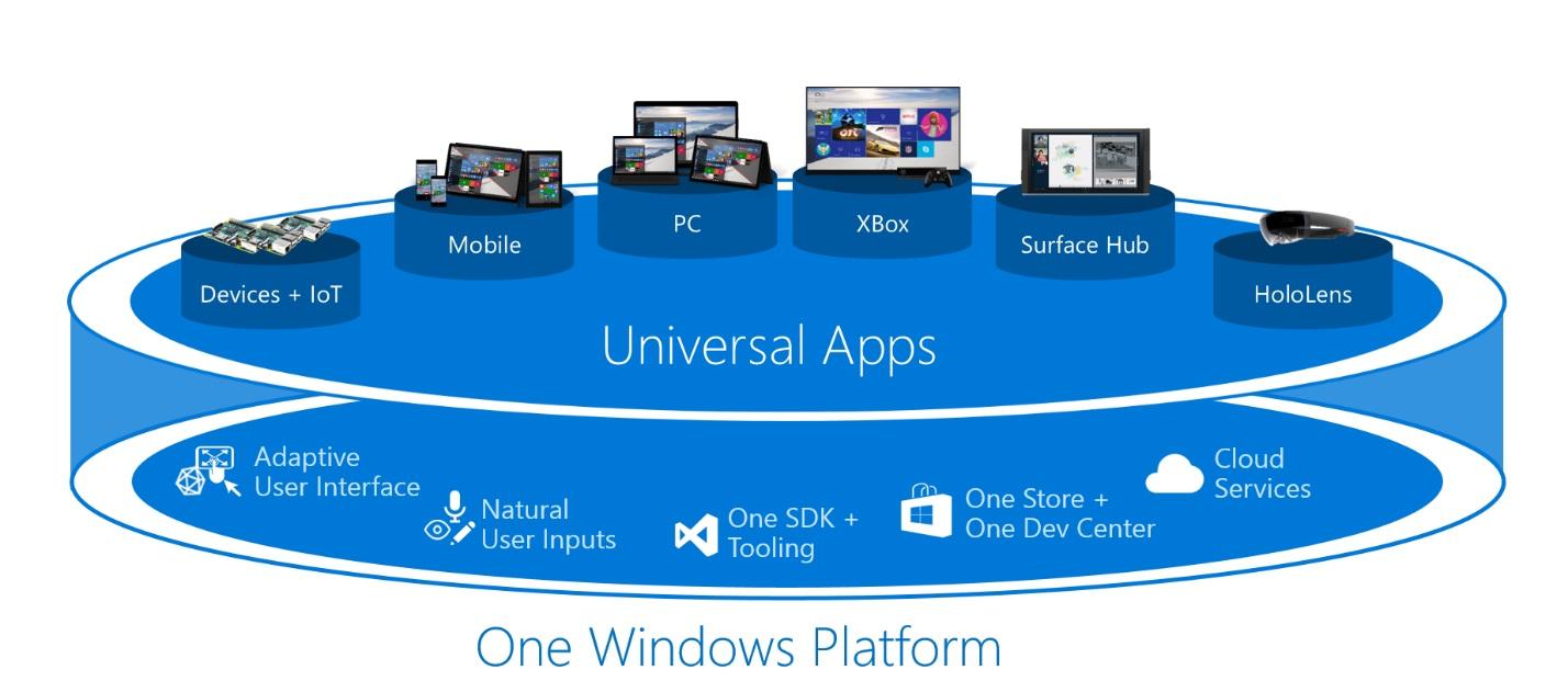 Universal App Nedir? Akıllı Telefonlara Uygulanabilir mi?