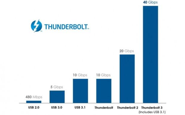 02-thunderbolt-3-usb-type-c
