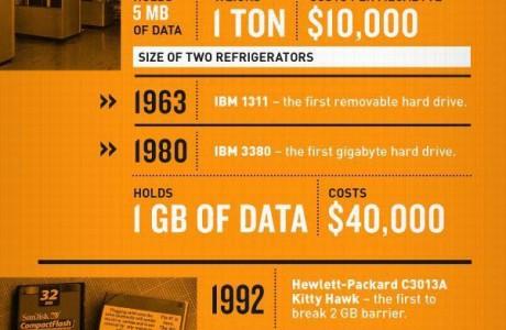 Hard Disklerin Tarihçesi