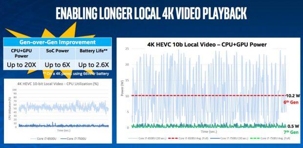 Intel 7. Nesil işlemci 4K Video