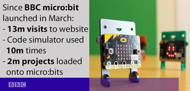 BBC Micro:Bit Mini Bilgisayar