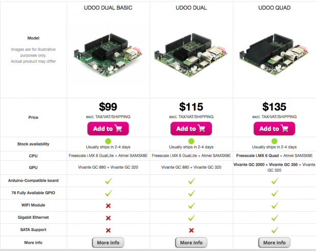 Udoo Quad 4 Çekirdekli Mini Bilgisayar Fiyatları