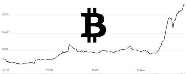 Bitcoin Almak için Evini İpotek Etmeye Başladılar