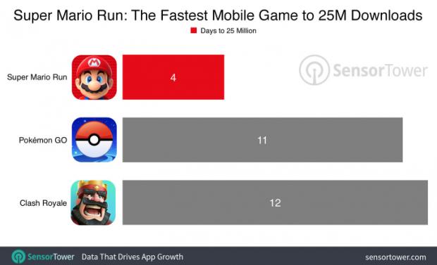 Super Mario Run Rekora Koşuyor