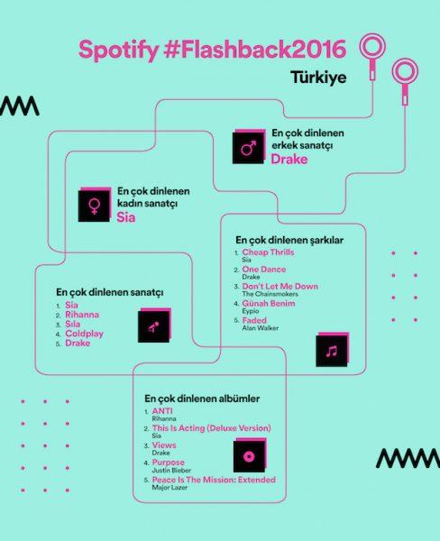 2016'da Türkiye En Çok Kimi Sevdi? Spotify FlashBack 2016 Türkiye