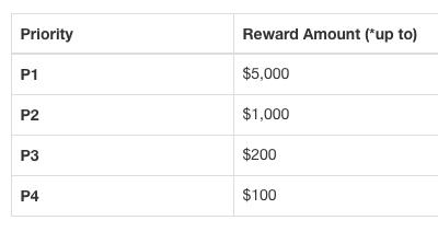 1Password Açık Bulma Ödülünü 100 Bin Dolara Çıkardı!