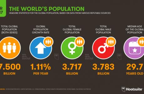 Sayılarla Dünya Nüfusunun Enteresan Hikayesi, 7.5 Milyarı Geçtik!