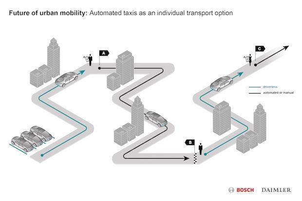 Otomobili Sürücünün Ayağına Getiren Sistem