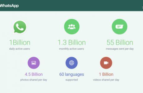 Gezegendeki Her 7 veya 8 Kişiden Biri, Günlük 1 Milyar Kişi WhatsApp Kullanıyor
