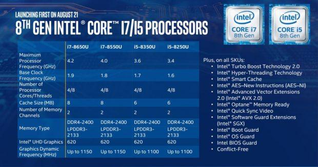Yeni Intel 8. Nesil CPU