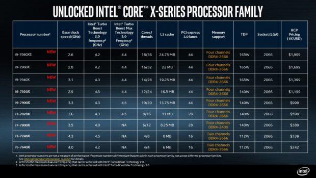 Intel,18 çekirdekli i9 Extreme Edition CPU'sunun Tam Özelliklerini Açıkladı