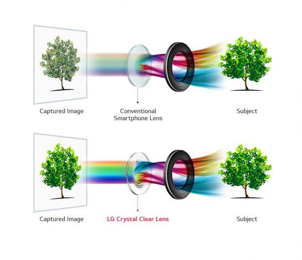 LG V30 Cyrstal Clear LENS, DSLR Dünyasını Elinize Getiriyor