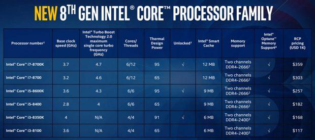 Intel 8. Nesil Masaüstü işlemcilerini Duyurdu
