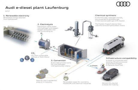 Audi E-Yakıt Araştırmalarını Hızlandırdı, E-Dizel Üretimi için Yeni Tesis