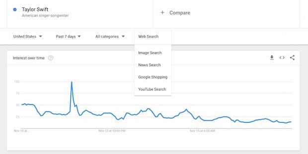 Google Trends Şimdi Çok Daha Detaylı Veriler Sunuyor