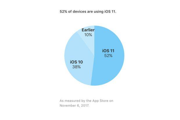 iOS Cihazlarının Yüzde 52'si iOS 11'e Geçti