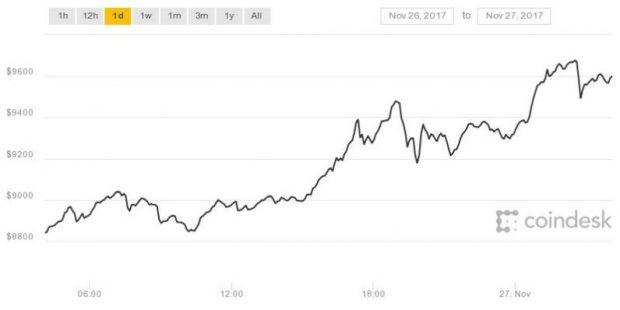 Bu Yılın Sonunda Bitcoin 10 Bin Dolar Olabilir, 1 Bitcoin = 10.000 Dolar
