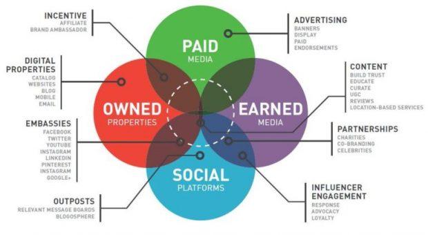 Pazarlama İletişim Stratejileri ve Yeni Medya Türleri