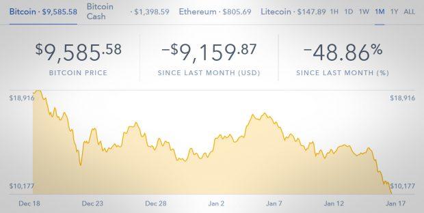 Bitcoin 10 Bin Doların Altına Düştü