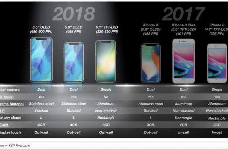Apple Aslında iPhone X'i Öldürmüyor, 2018'de 3 Yeni iPhone X Modeli Geliyor