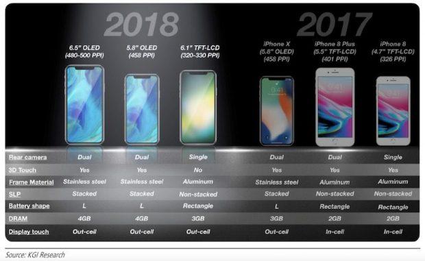 Apple aslında iPhone X'i Öldürmüyor