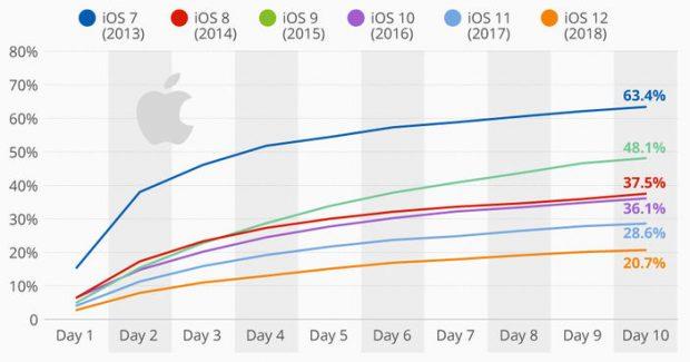 Kaç Kişi iOS 12 Yükledi