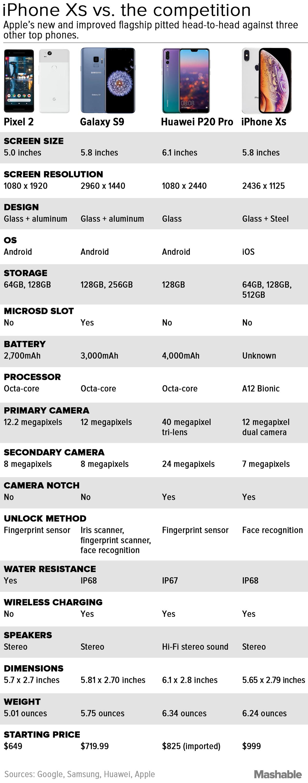 iPhone XS, Galaxy S9, Pixel 2 ve Huawei P20 Pro Karşılaştırması