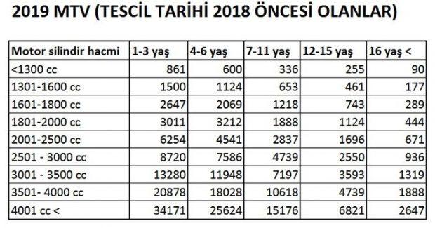 2019 MTV Tescil Tarihi 2018 Öncesi Olanlar