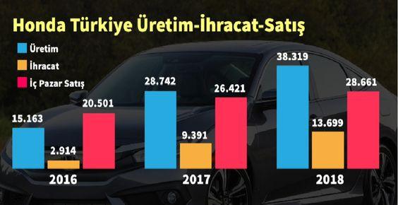 Honda'dan Şok Karar, Türkiye'de Civic Sedan Üretimi 2021'de Bitiyor