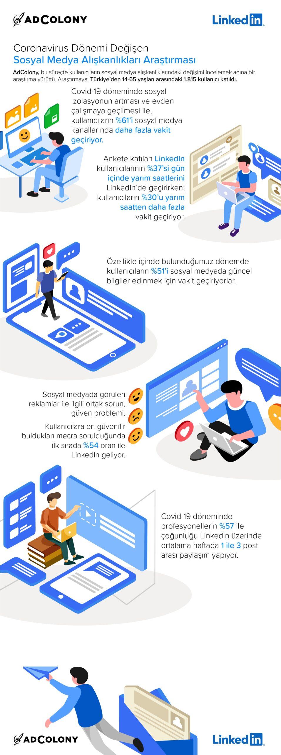 Covid-19 Sosyal Medya Alışkanlıklarımızı Nasıl Değiştirdi? [InfoGrafik]