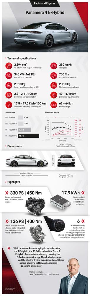 Yeni Porsche Panamera modelleri, Aralık ay başından itibaren tüm Porsche Merkezlerinde satışa sunulacak.