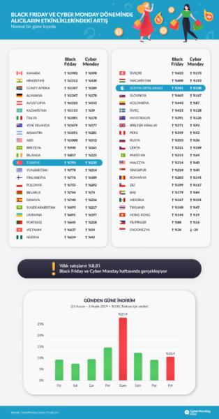 Picodi Rapor: Ülkemizde ve Dünyada Cyber Monday/Siber Pazartesi