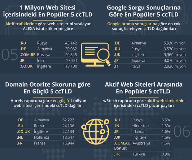 Alexa listesine bakıldığında da en fazla trafiğe sahip ilk 1 milyon web sitesi arasında;