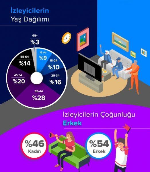 Olimpiyat Oyunları, Mobil Kullanımı Nasıl Etkileyecek?