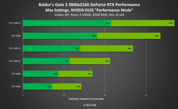 NVIDIA DLSS Artık 120 Oyunda ve Uygulamada Yer Alıyor - TeknoTalk